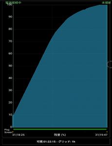 OnePlus 5T Dash Charge 充電グラフ