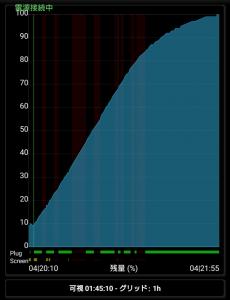 Xperia Z5 Premium Quick Charge 2.0 充電グラフ